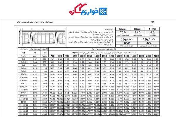 جدول وزن تیرچه نشریه 543